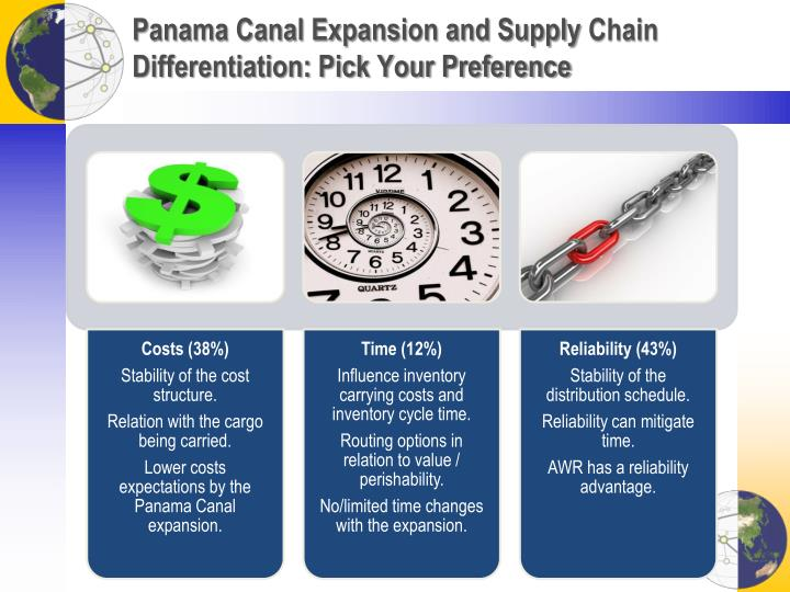 Panama Canal Expansion and Supply