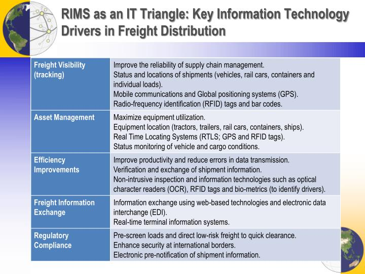 RIMS as an IT Triangle: Key