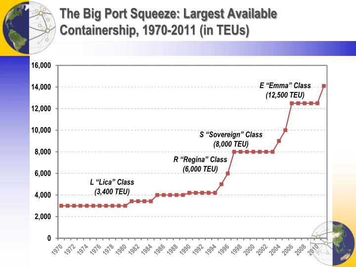 The Big Port Squeeze: Largest Available Containership, 1970-2011 (in TEUs)