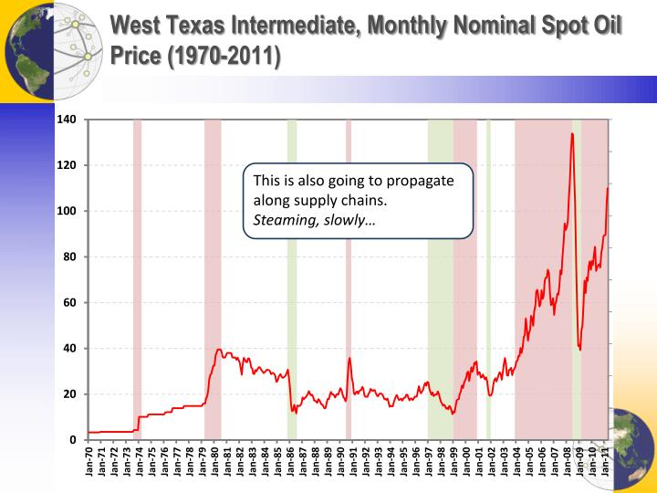 West Texas Intermediate, Monthly Nominal Spot Oil Price (