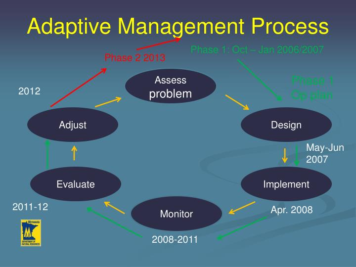Adaptive Management Process