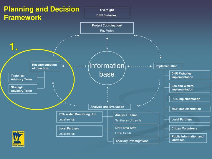 Planning and Decision Framework