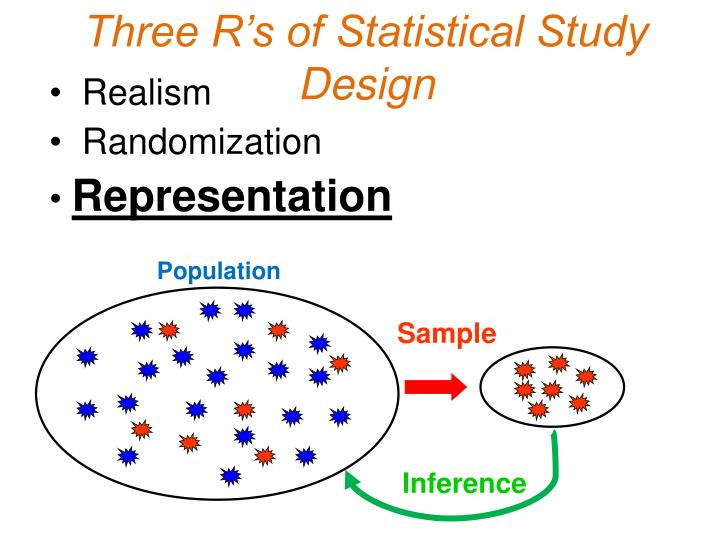 Three R's of Statistical Study Design