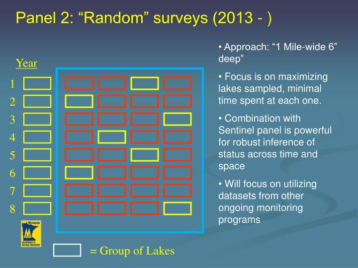 "Panel 2: ""Random"" surveys (2013 - )"