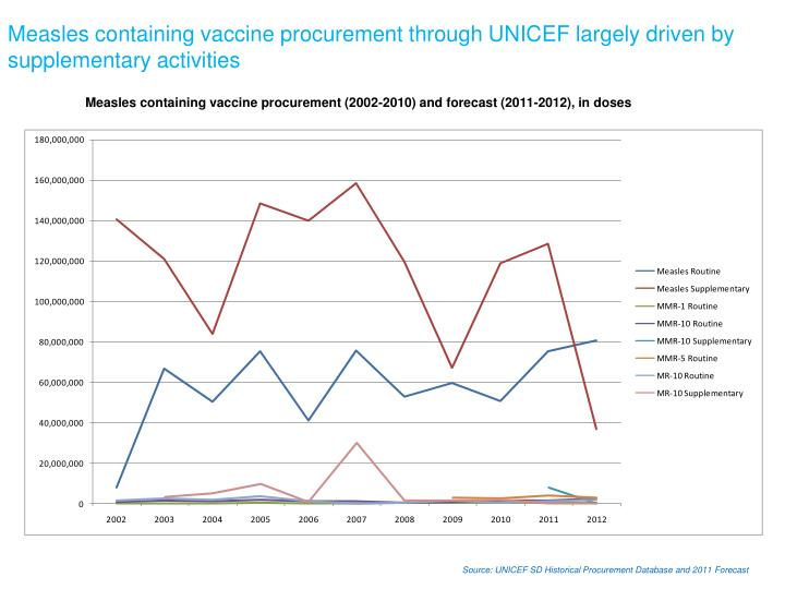 Measles containing vaccine procurement through UNICEF largely driven by supplementary activities