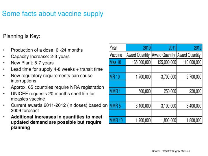 Some facts about vaccine supply