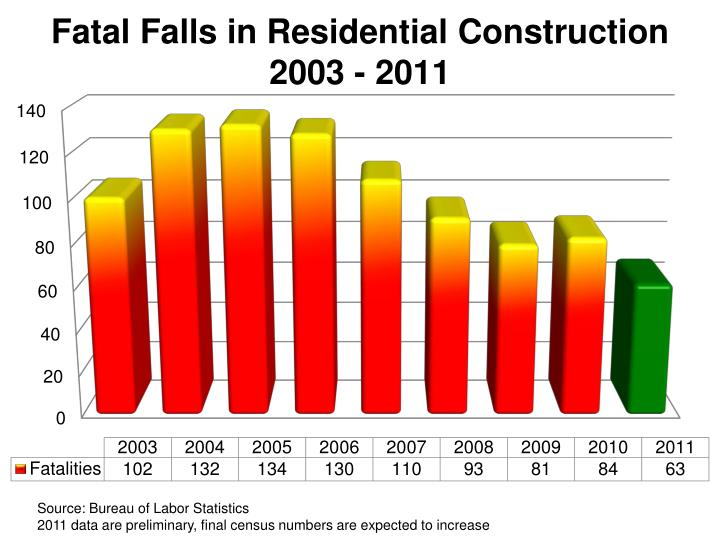 Fatal Falls in Residential Construction