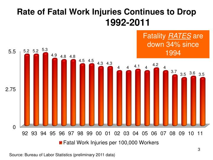 Rate of fatal work injuries continues to drop 1992 2011