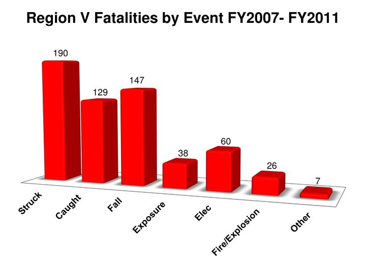 Region V Fatalities by Event FY2007- FY2011