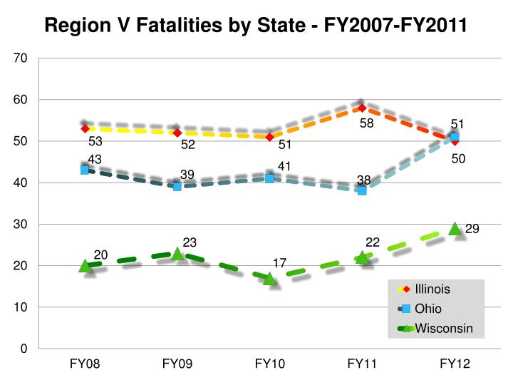 Region V Fatalities by State - FY2007-FY2011