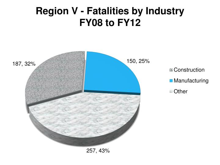 Region V - Fatalities by Industry FY08 to