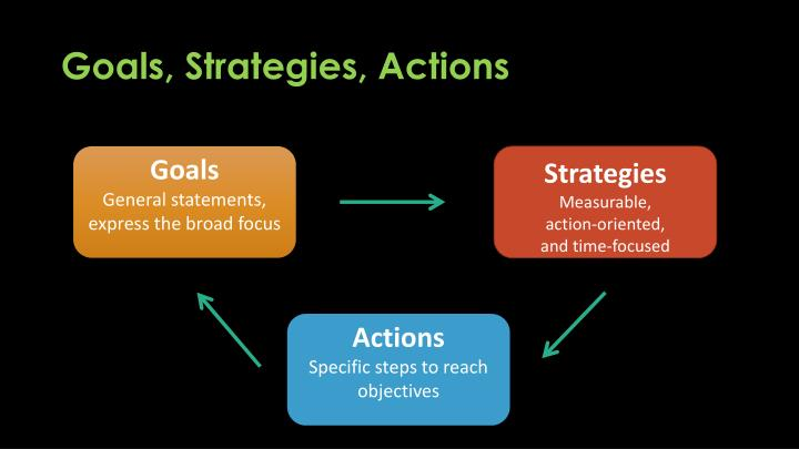 Goals, Strategies, Actions