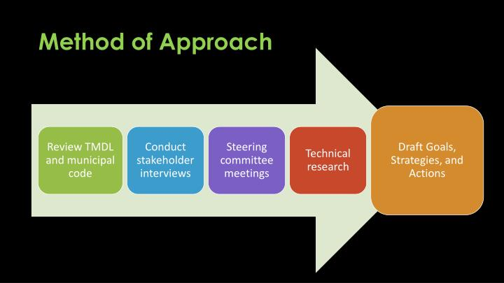 Method of Approach