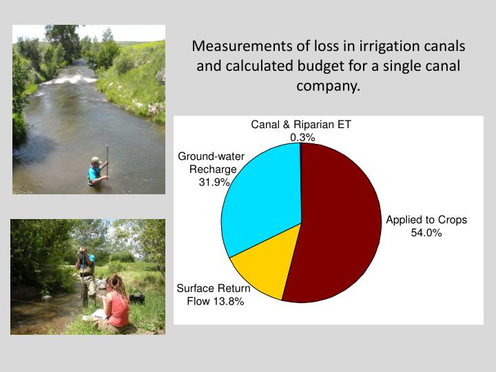 Measurements of loss in irrigation canals and calculated budget for a single canal company.