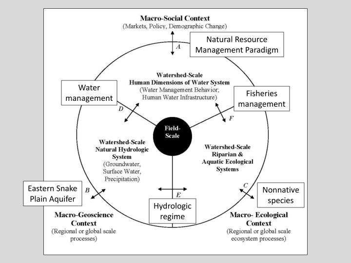 Natural Resource Management Paradigm
