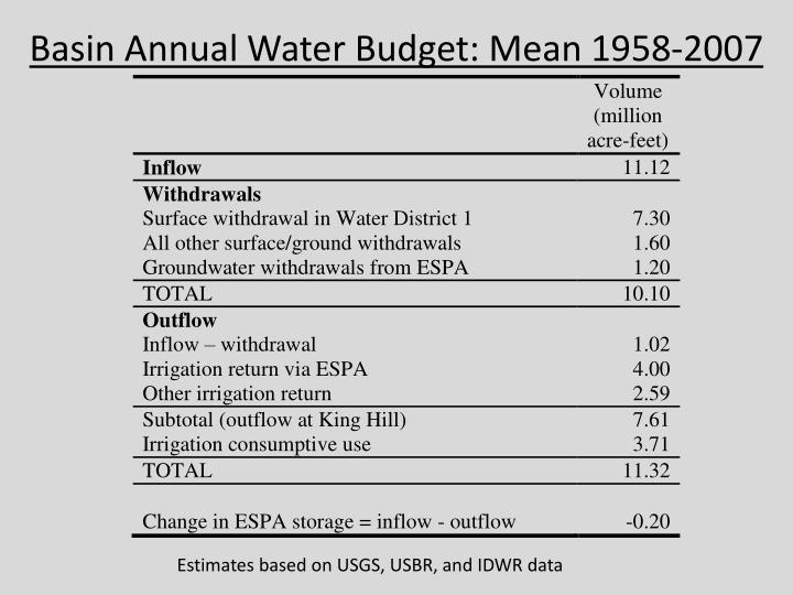 Basin Annual Water Budget: Mean 1958-2007