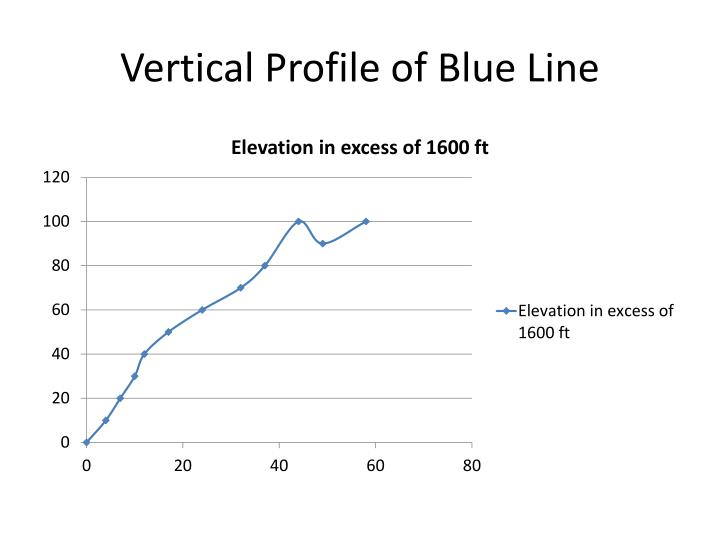 Vertical Profile of Blue Line