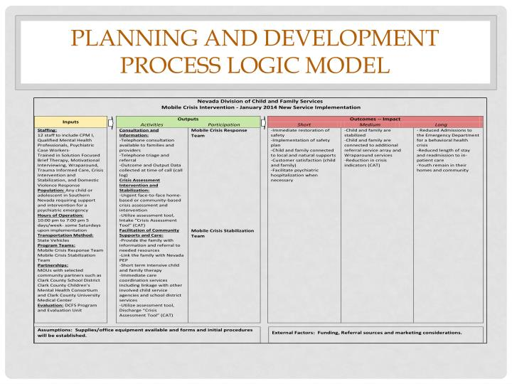 Planning and development process logic model