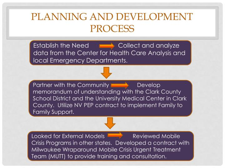 Planning and Development Process