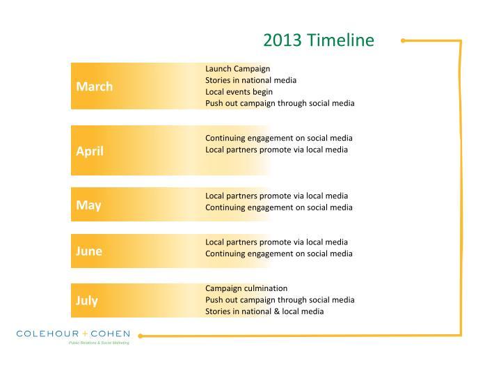 2013 Timeline
