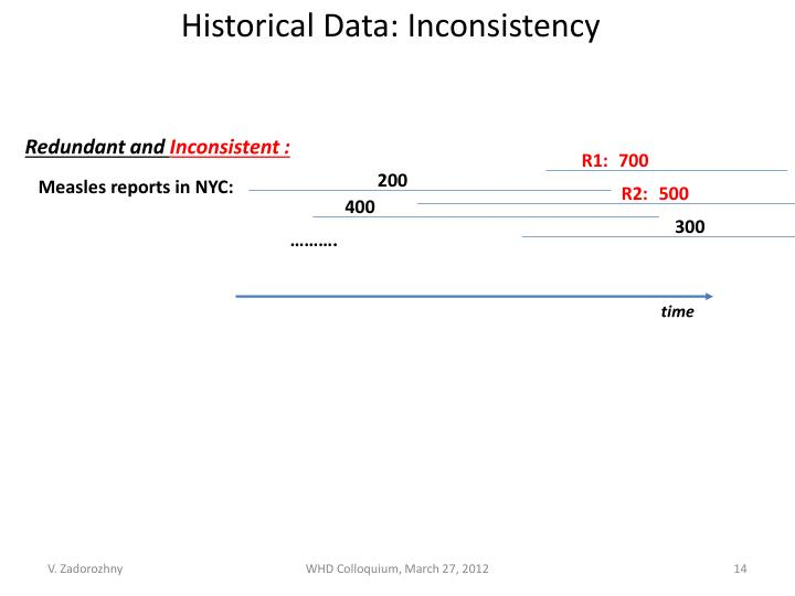 Historical Data: Inconsistency