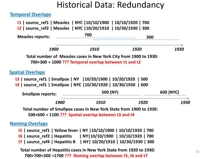 Historical Data: Redundancy