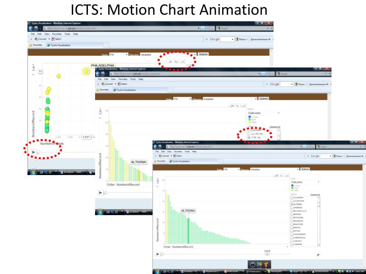 ICTS: Motion Chart Animation