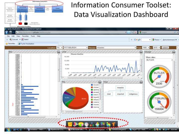Information Consumer Toolset: