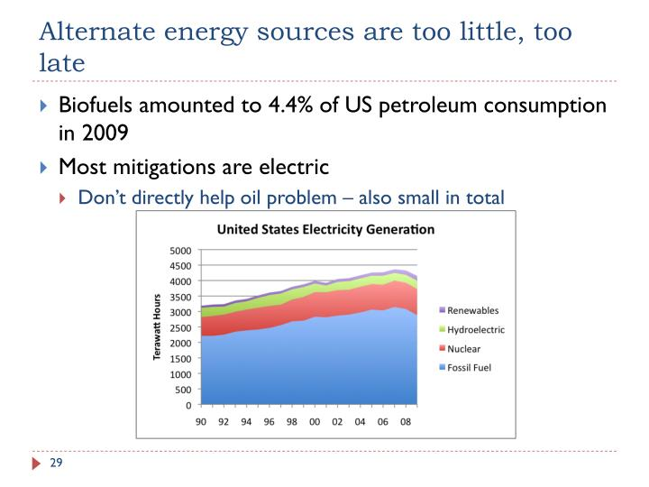 Alternate energy sources are too little, too late