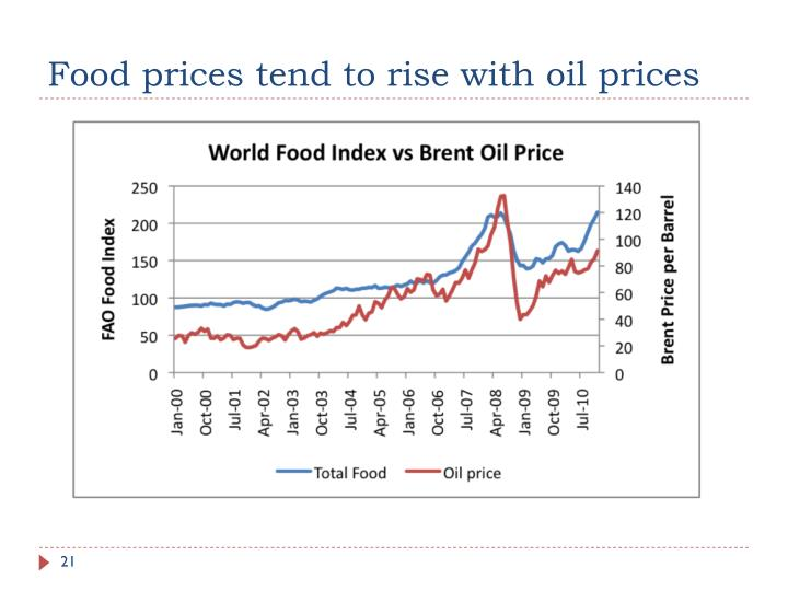 Food prices tend to rise with oil prices