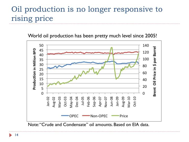 Oil production is no longer responsive to rising price