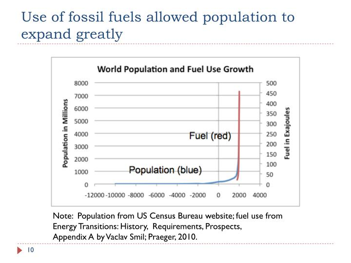 Use of fossil fuels allowed population to expand greatly