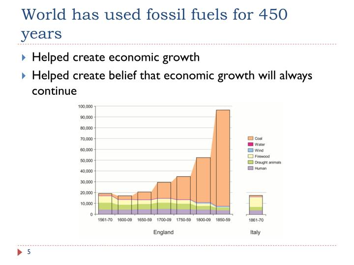 World has used fossil fuels for 450 years