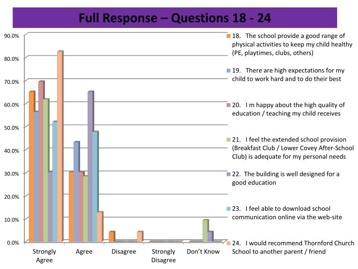 Full Response – Questions