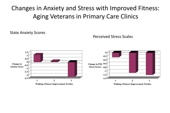 Changes in Anxiety and Stress with Improved Fitness: Aging Veterans in Primary Care Clinics
