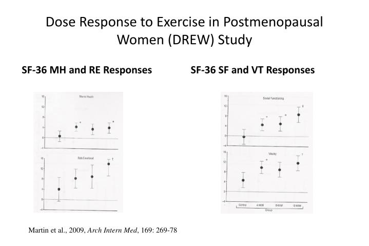 Dose Response to Exercise in Postmenopausal Women (DREW) Study