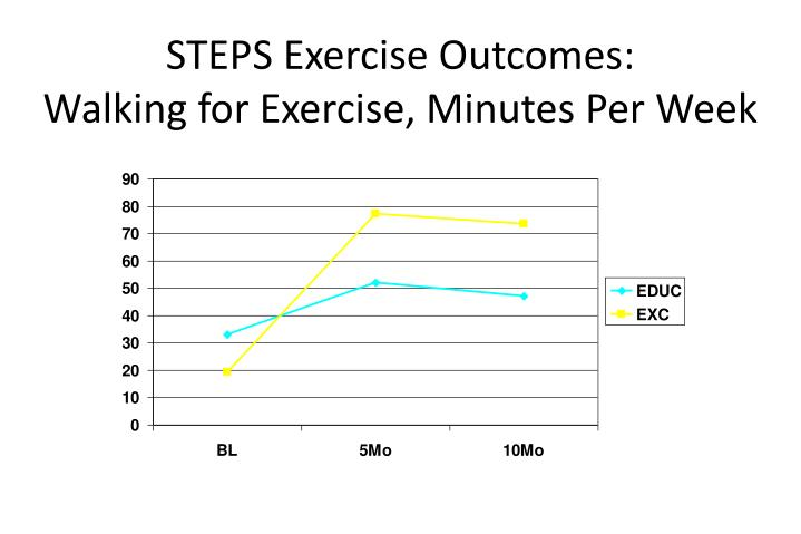 STEPS Exercise Outcomes: