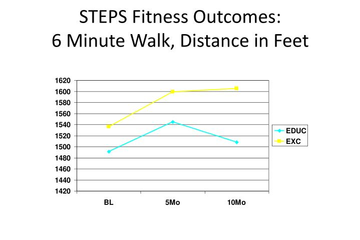STEPS Fitness Outcomes: