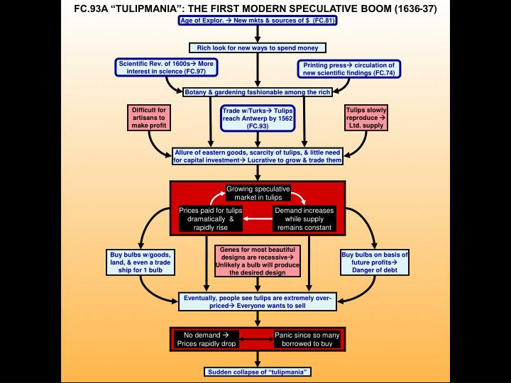 "FC.93A ""TULIPMANIA"": THE FIRST MODERN SPECULATIVE BOOM (1636-37)"