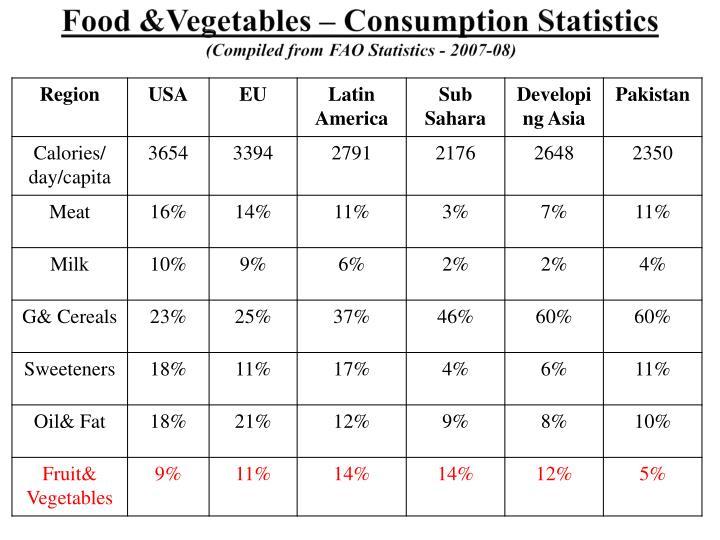 Food &Vegetables – Consumption Statistics