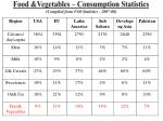 food vegetables consumption statistics compiled from fao statistics 2007 08