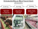 integrated halal meat value chain concept