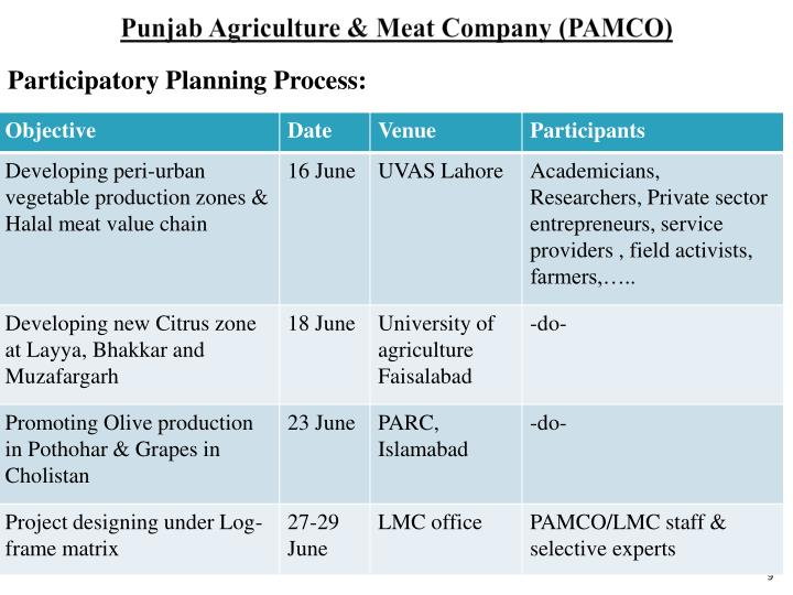 Punjab Agriculture & Meat