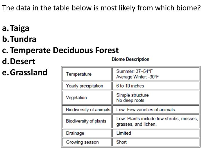 The data in the table below is most likely from which biome?