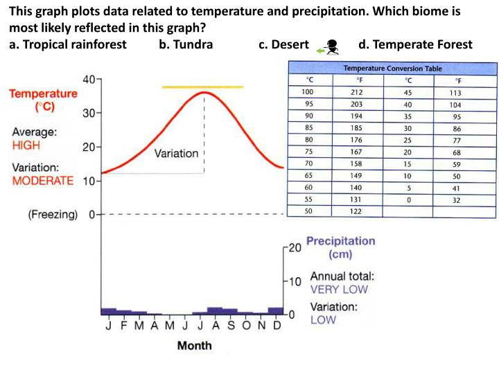 This graph plots data related to temperature and precipitation. Which biome is most likely reflected in this graph?