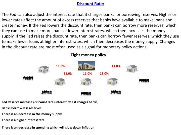 Discount Rate: