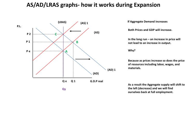 AS/AD/LRAS graphs- how it works during Expansion