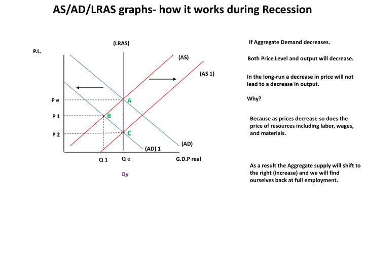 AS/AD/LRAS graphs- how it works during Recession
