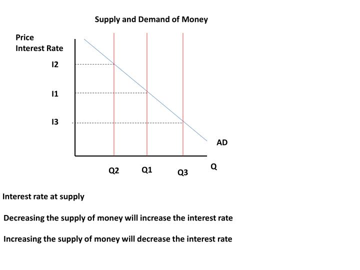 Supply and Demand of Money