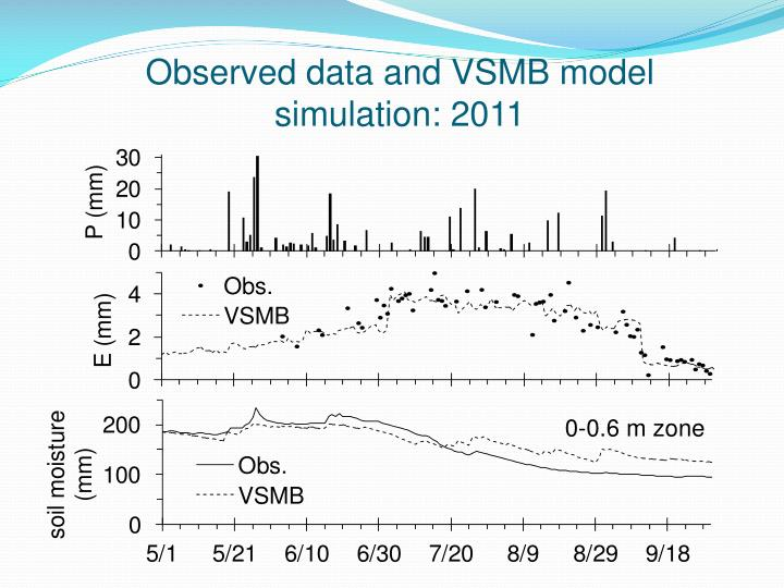 Observed data and VSMB model simulation: 2011